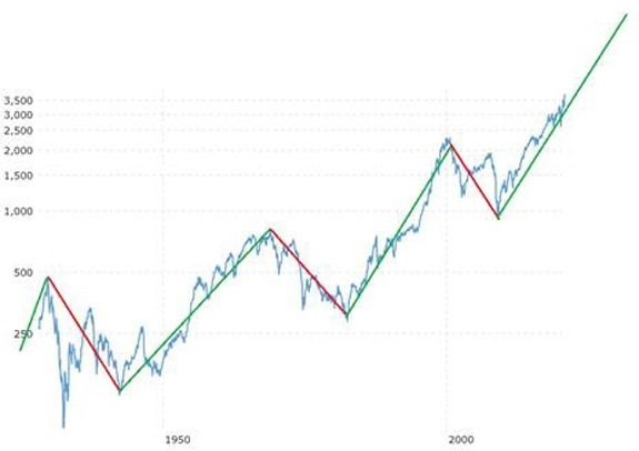 bull market chart profit