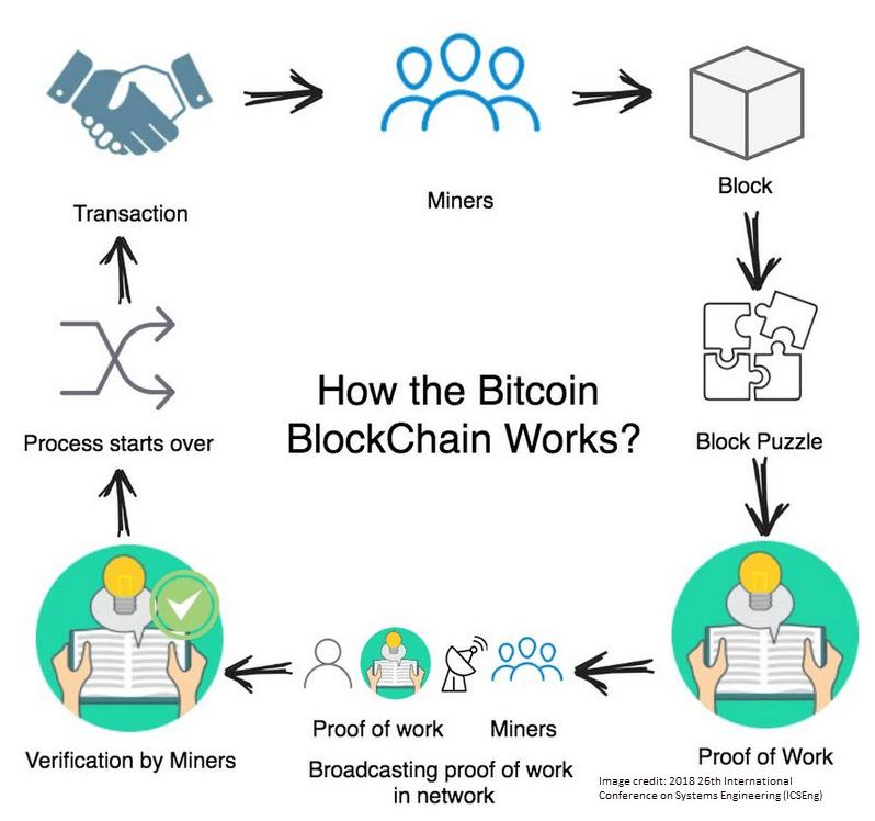how bitcoin blockchain works cycle chart