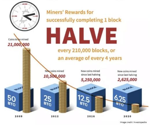miner rewards for halving one block