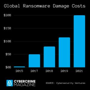 global ransomware damage costs chart