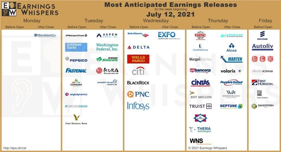 Great Stuff earnings week of July 12 chart