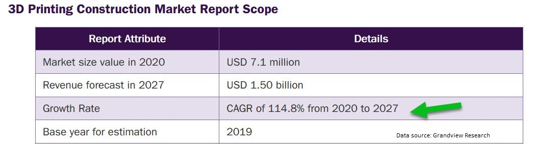 Scope Table of 3D Printing Construction Market Report
