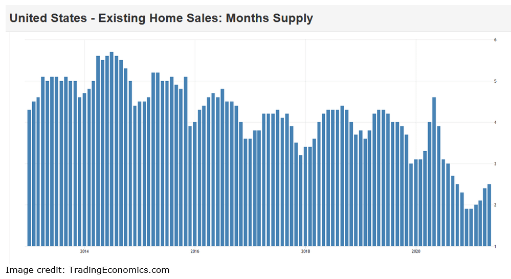 existing home sales table
