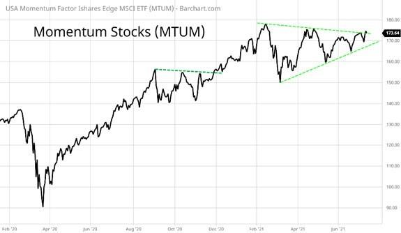 momentum stocks ETF price chart
