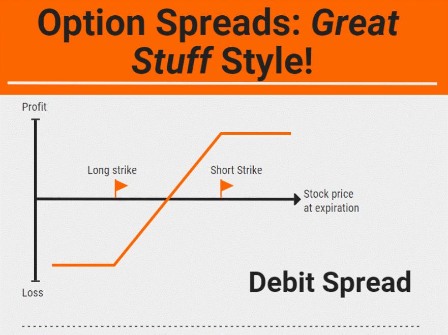 Option spreads GS style debit spread chart