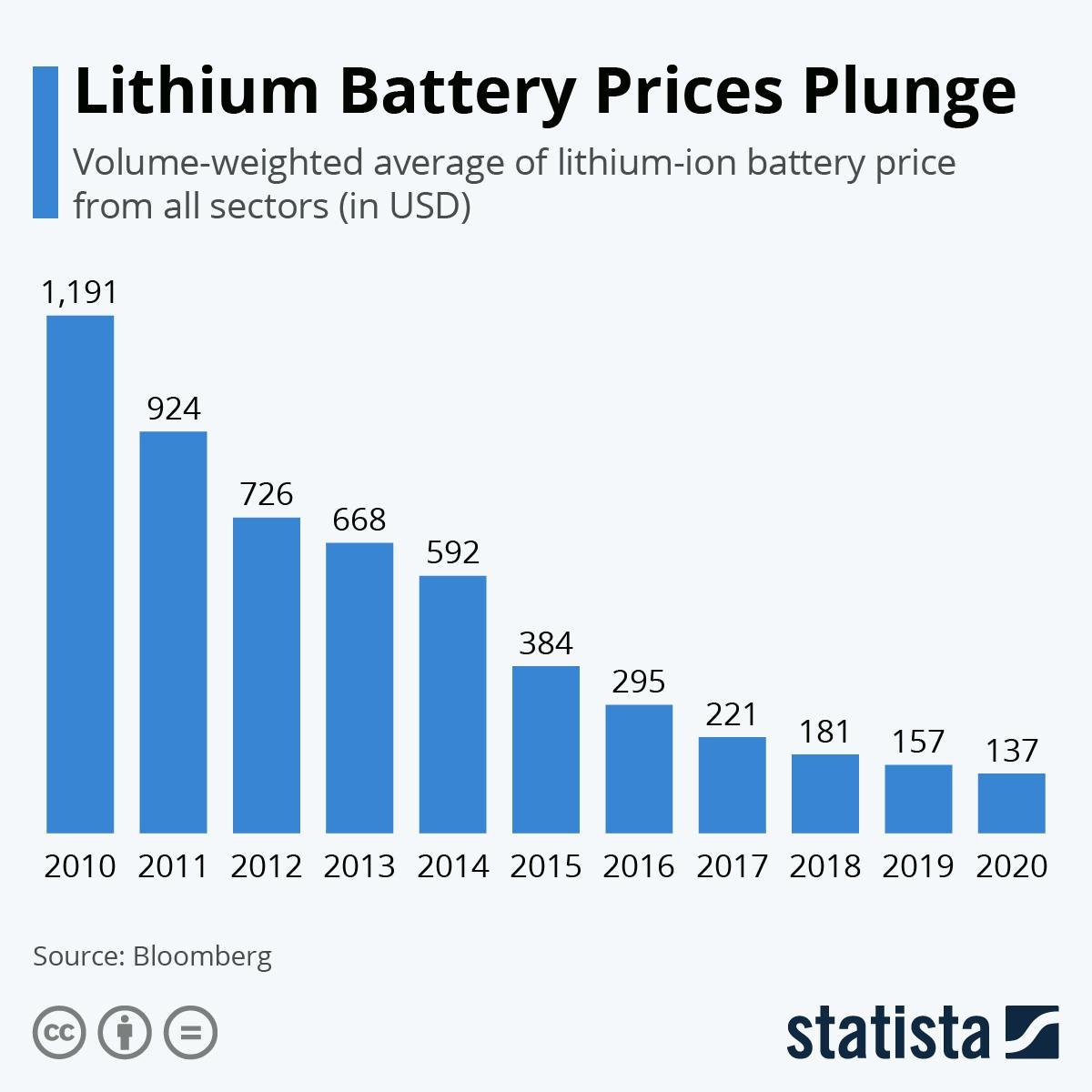 battery price chart