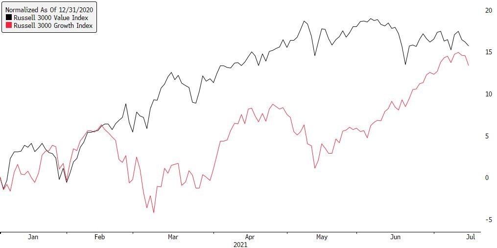 growth stocks chart