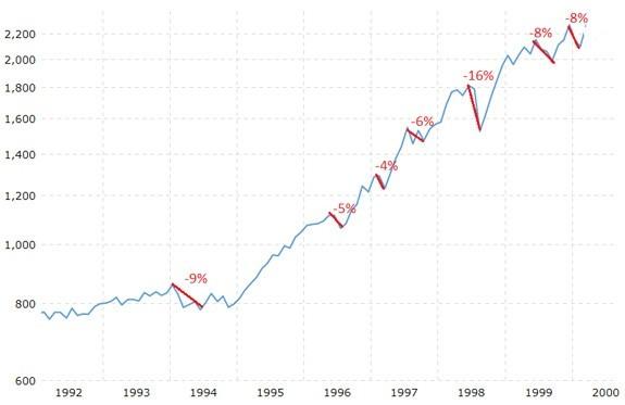 stock market growth 1992-2000