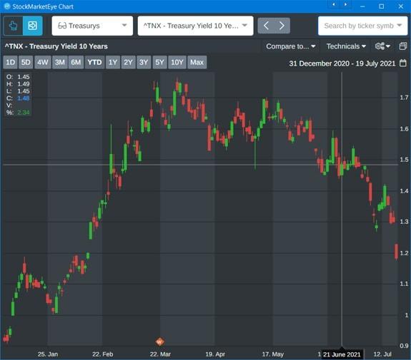 2021 bond market volatility