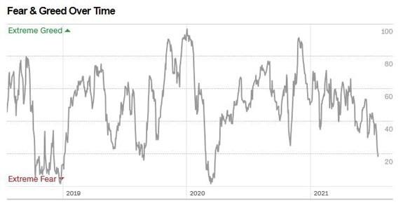 CNN Business' Fear & Greed chart