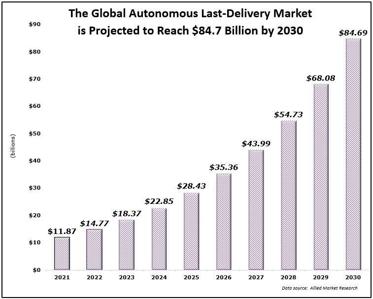 global autonomous delivery market projection chart