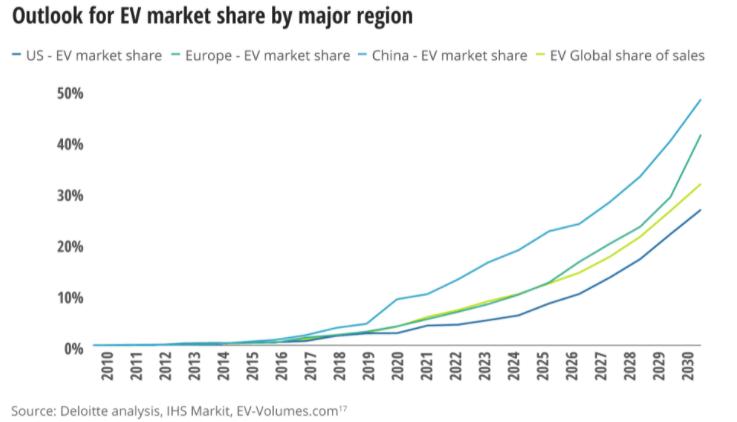 outlook for EV market share by major region chart