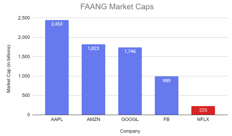 faang market caps