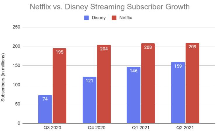 Netflix vs Disney chart