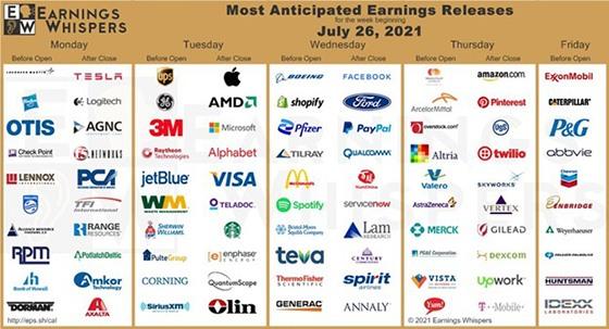 earnings week of July 26 big tech chart