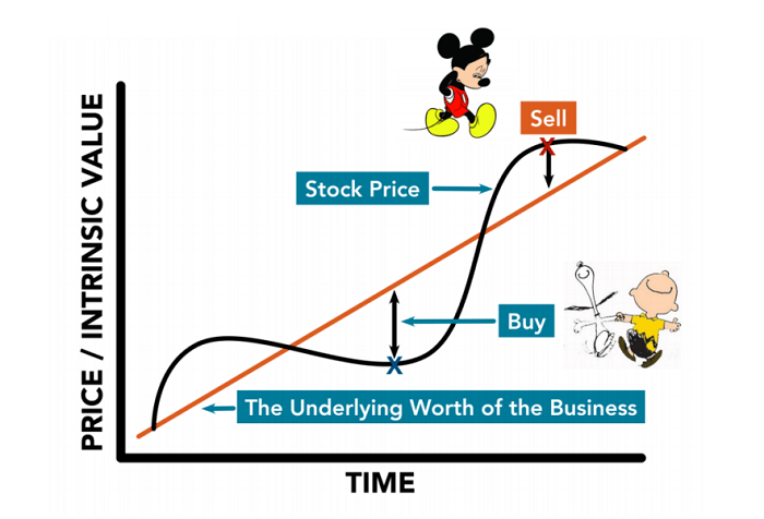 price value and time chart