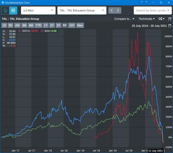 stock market eye chart