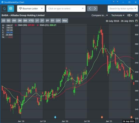alibaba's stock chart