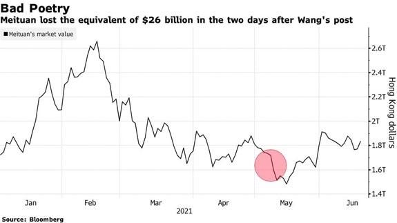 china stock loss bad poetry chart