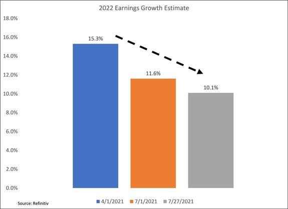 2022 earnings growth estimate chart