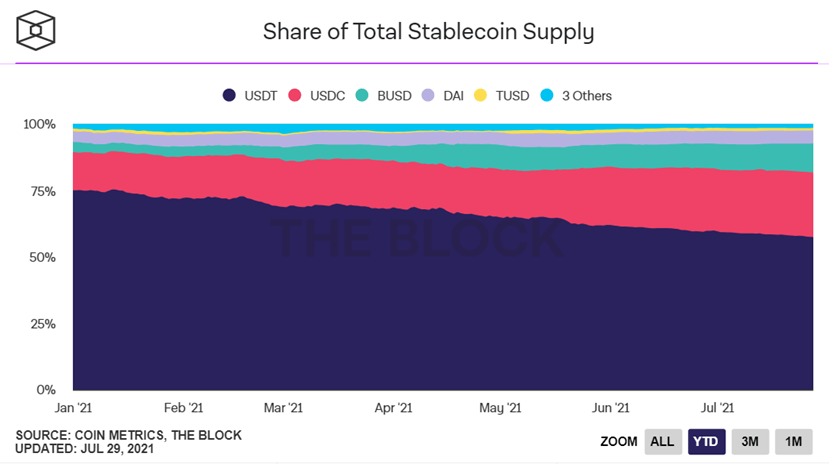 USDT's crypto market share dropped from 75% to 57.42% July 28