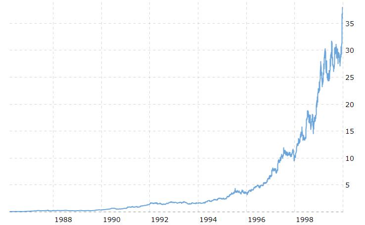 microsoft stock chart 1988-2000