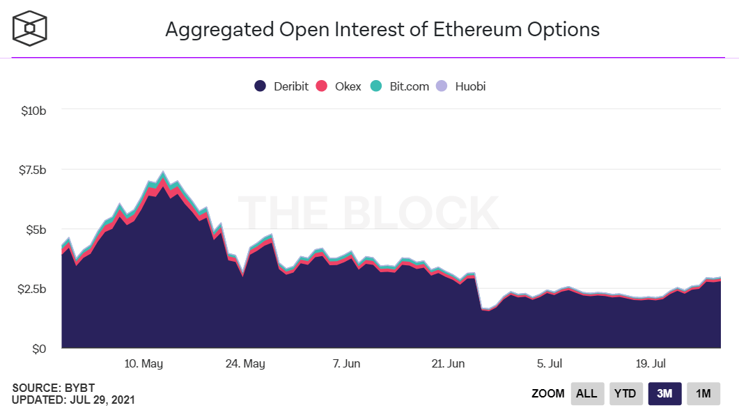 aggregated open interest of ethereum options