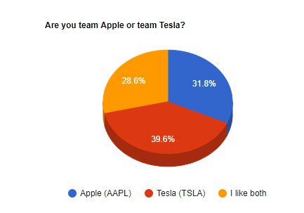 team aapl or team tsla - bold profits daily readers poll results