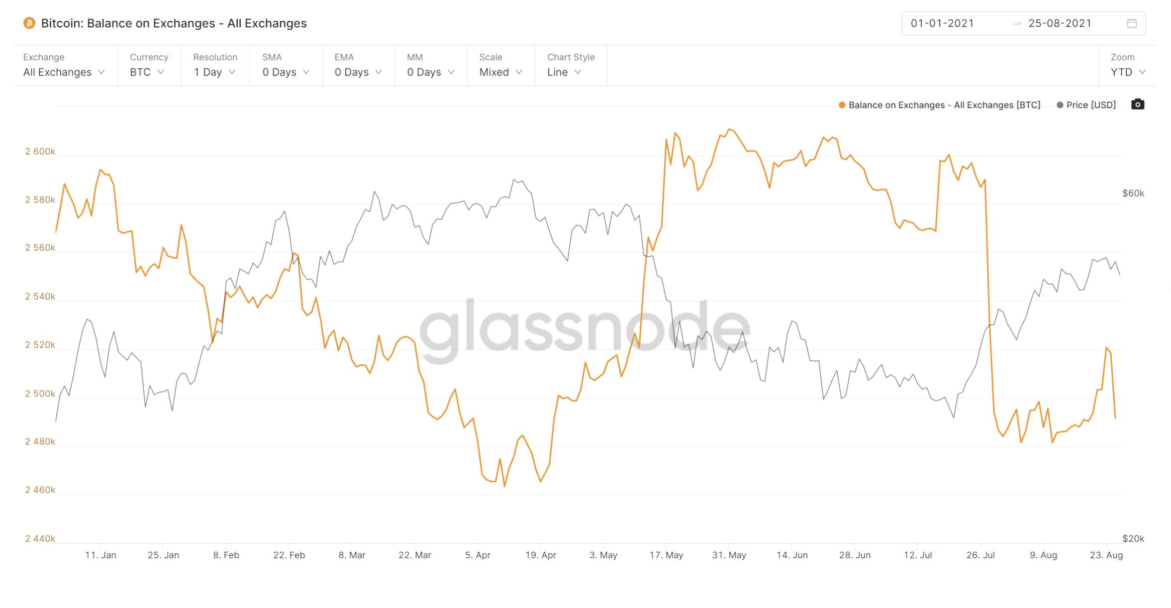 BTC All Exchanges