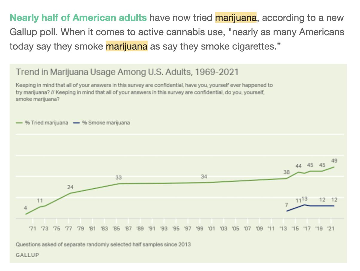 Marijuana Usage Trend