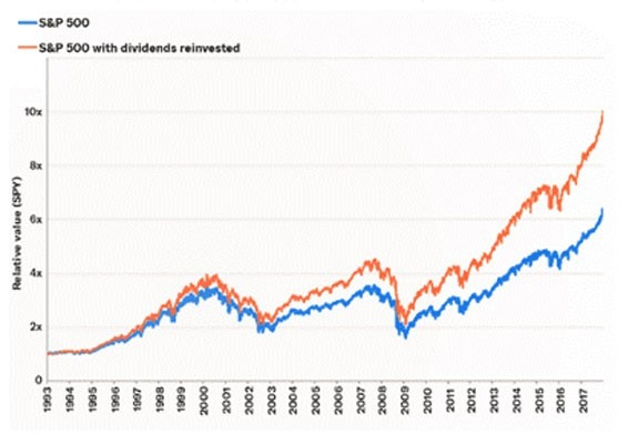 S&P 500 with dividends reinvested chart