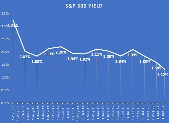 S&P 500 yield chart