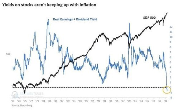 dividend yields on stocks inflation chart