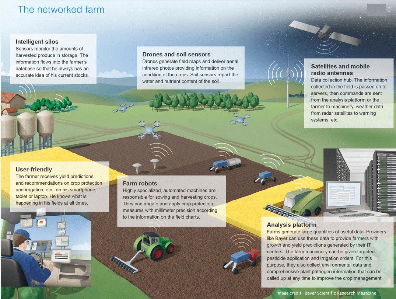 networked farm illustration