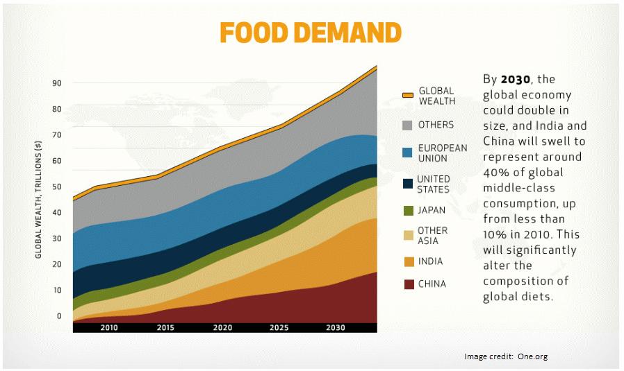 food demand chart growth