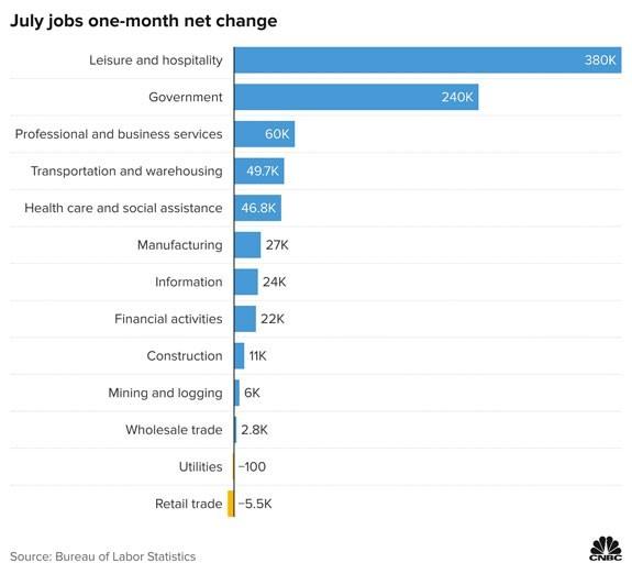 july 2021 jobs one-month net change