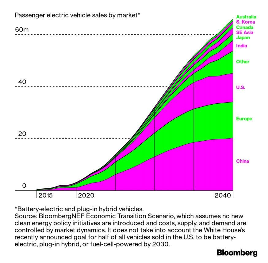 Global Passenger Chart