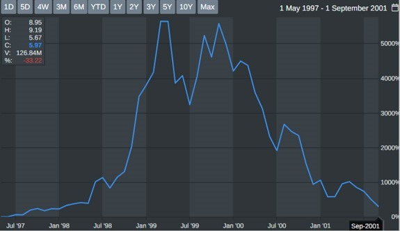 startup company stock chart