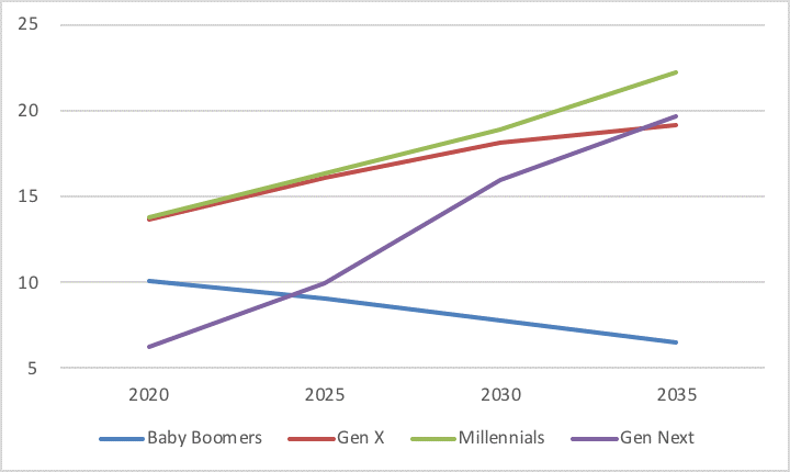 Millennials' Global Annual Aggregate Income in Trillions