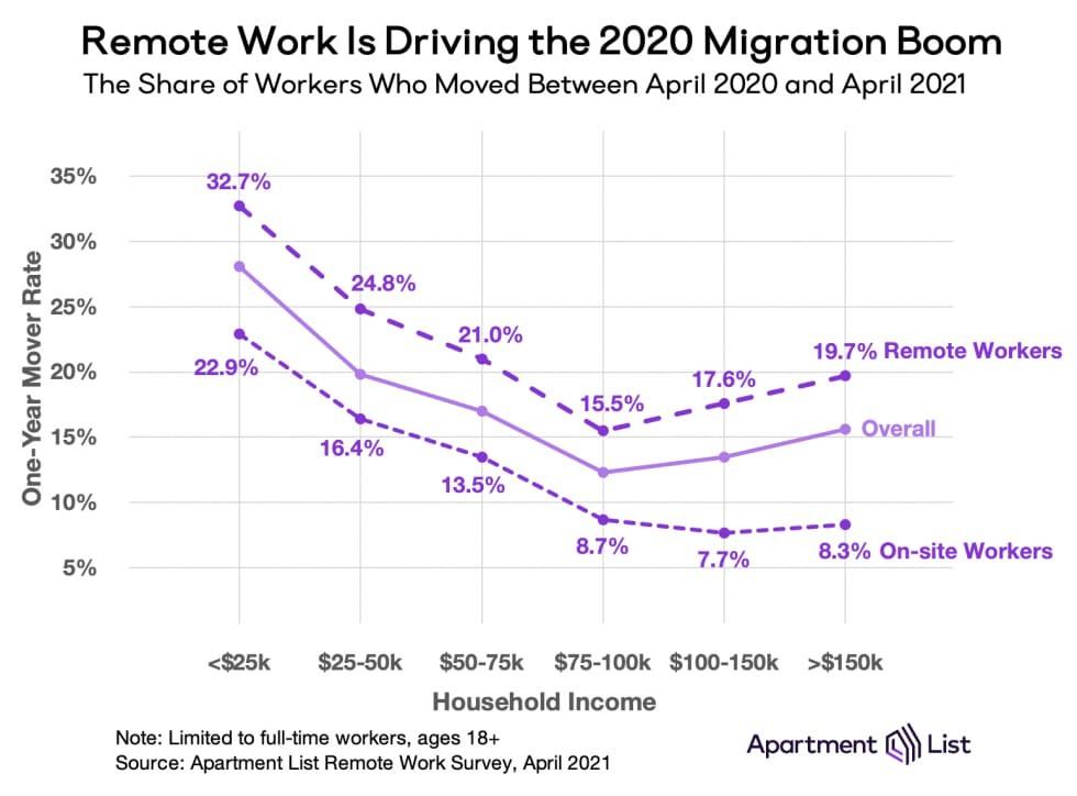 remote work driving 2020 real estate boom