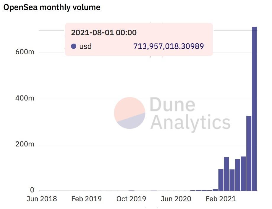 NFTs sales monthly volume