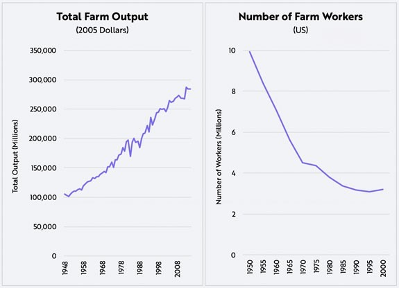 total farm output vs number of farm workers