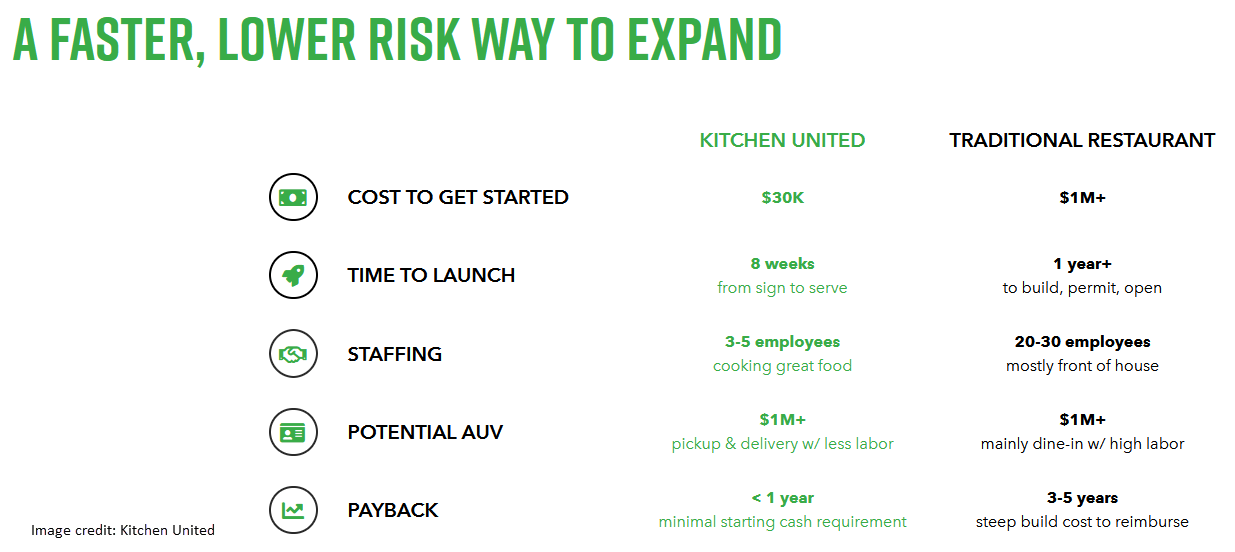 start-up expenses for kitchen united and traditional restaurants