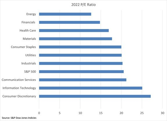 stock market sectors p/e ratio chart