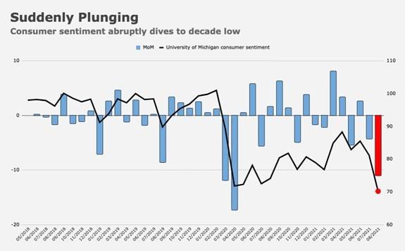 consumer sentiment plunging chart