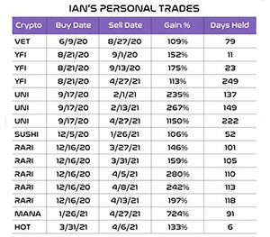 Ian Dyer crypto trades