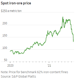 Iron ore prices collapse China steel production chart