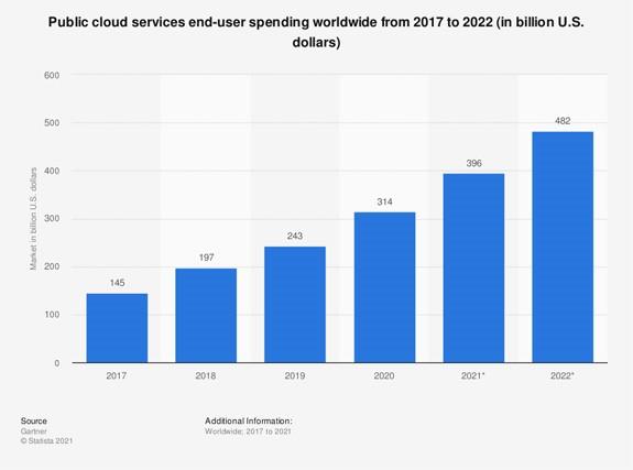 public cloud services worldwide chart
