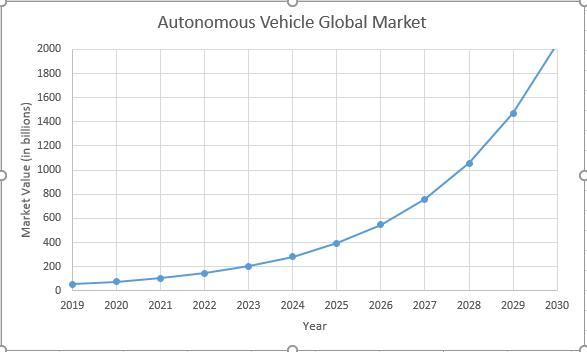 autonomous vehicle global market chart