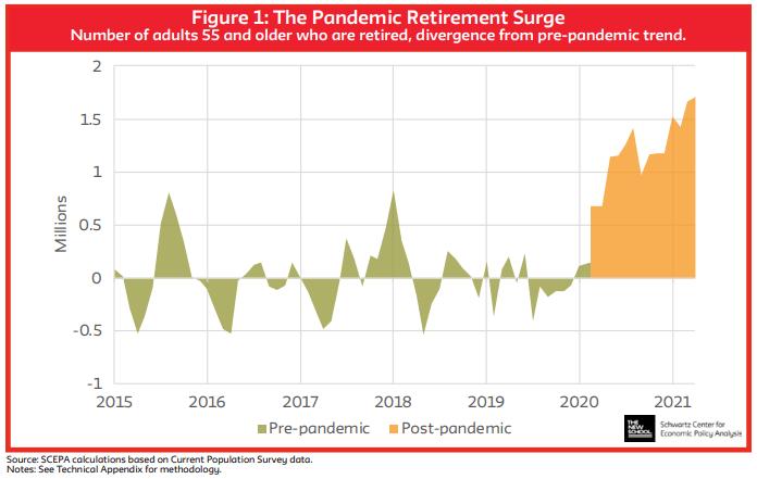 pandemic retirement surge chart